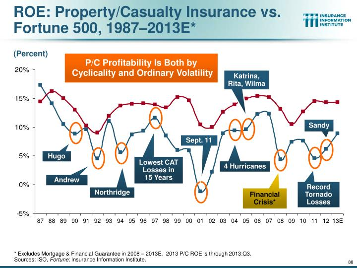 ROE: Property/Casualty Insurance vs. Fortune 500, 1987–2013E*