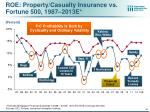roe property casualty insurance vs fortune 500 1987 2013e