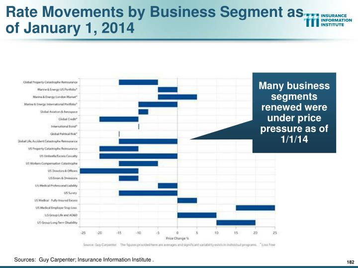 Rate Movements by Business Segment as of January 1, 2014