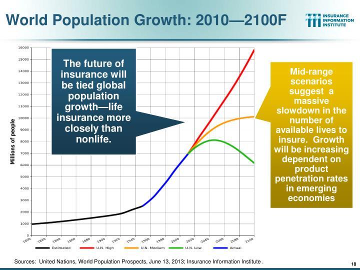 World Population Growth: 2010—2100F