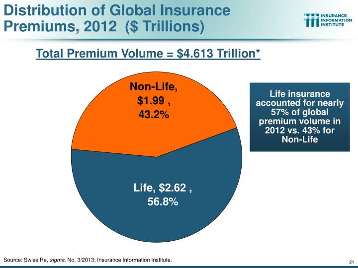 Distribution of Global Insurance Premiums, 2012  ($ Trillions)