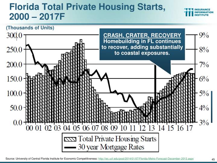 Florida Total Private Housing Starts,