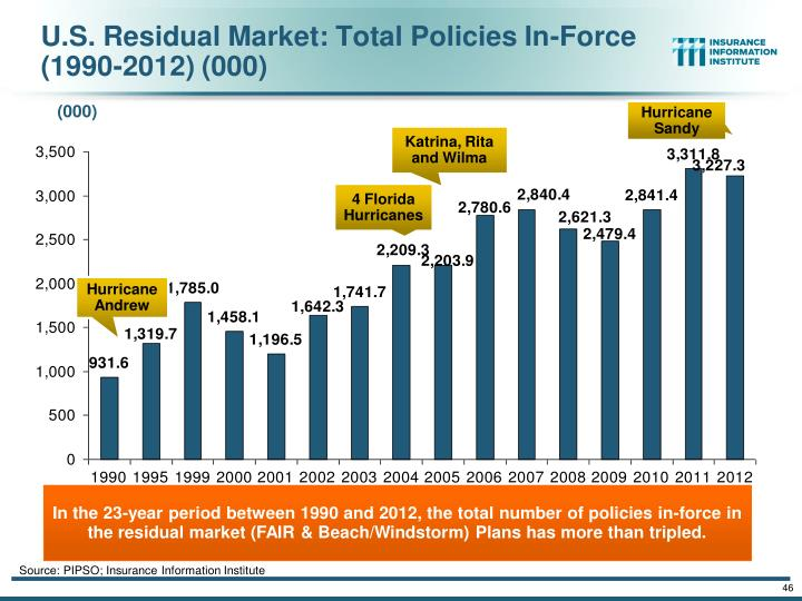 The combined ratios for both personal and commercial lines improved substantially in 2013:H1