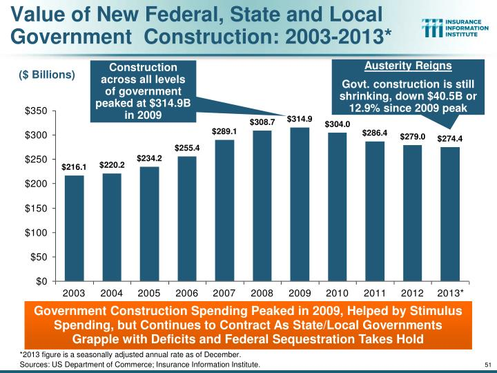 Value of New Federal,