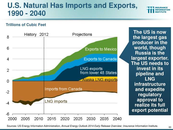 U.S. Natural Has Imports and Exports, 1990 - 2040