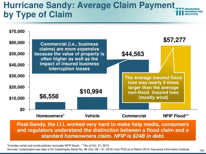 Hurricane Sandy: Average Claim Payment by Type of Claim