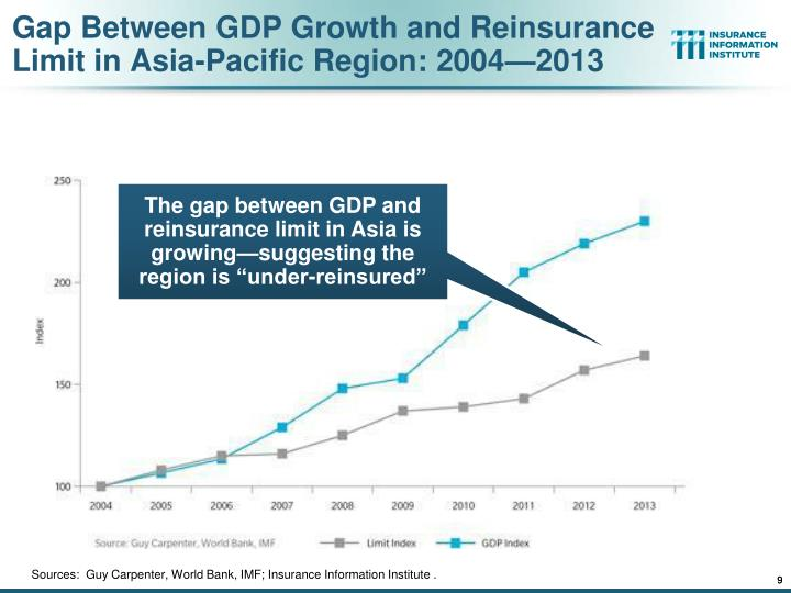 Gap Between GDP Growth and Reinsurance Limit in Asia-Pacific Region