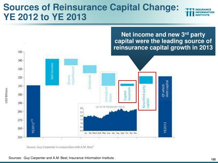 Sources of Reinsurance Capital Change: YE