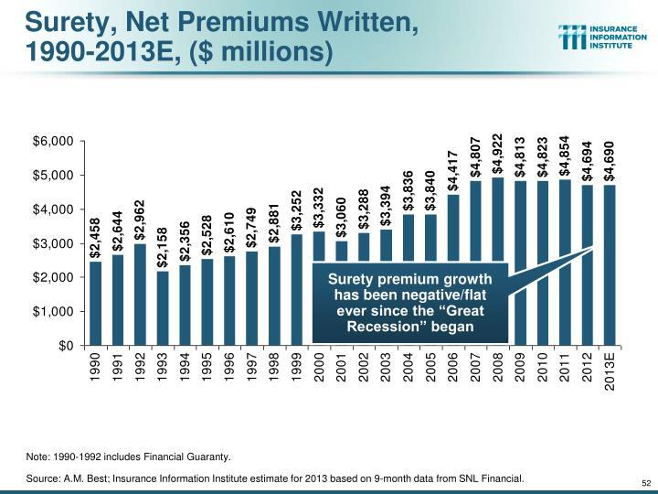 Surety, Net Premiums Written,
