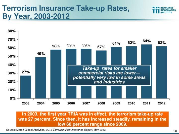 Terrorism Insurance Take-up Rates,