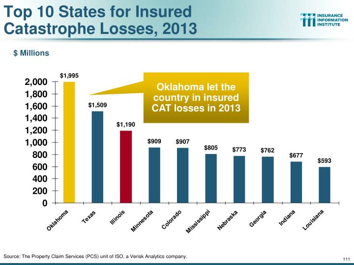 Top 10 States for Insured