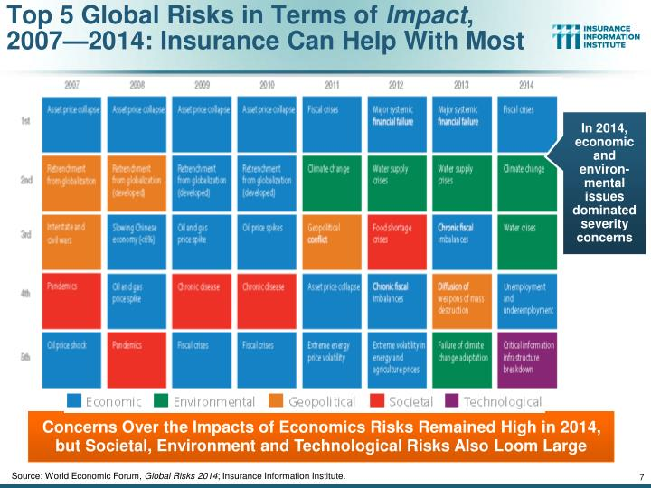 Top 5 Global Risks in Terms of