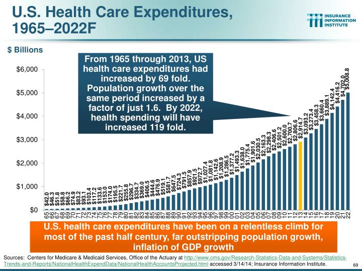 U.S. Health Care Expenditures,