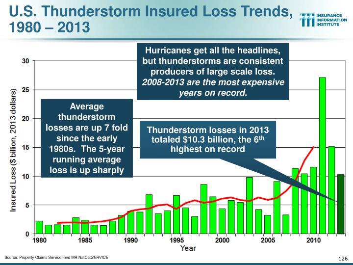 U.S. Thunderstorm Insured Loss Trends,