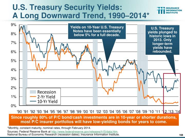 U.S. Treasury Security Yields: