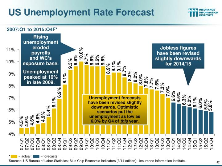 US Unemployment Rate Forecast