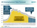 us unemployment rate forecast
