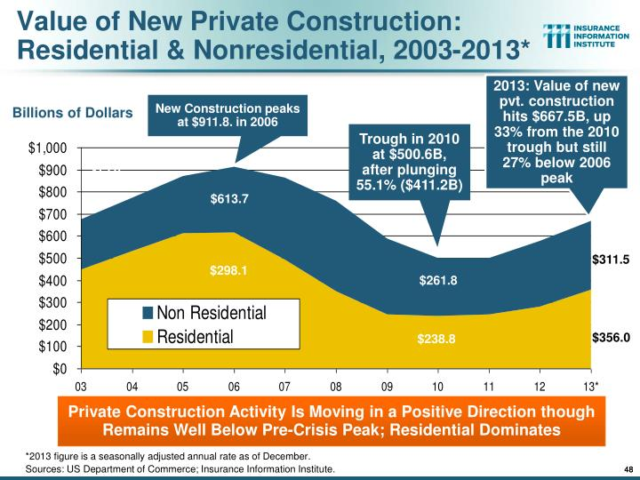 Value of New Private Construction: Residential & Nonresidential, 2003-2013*