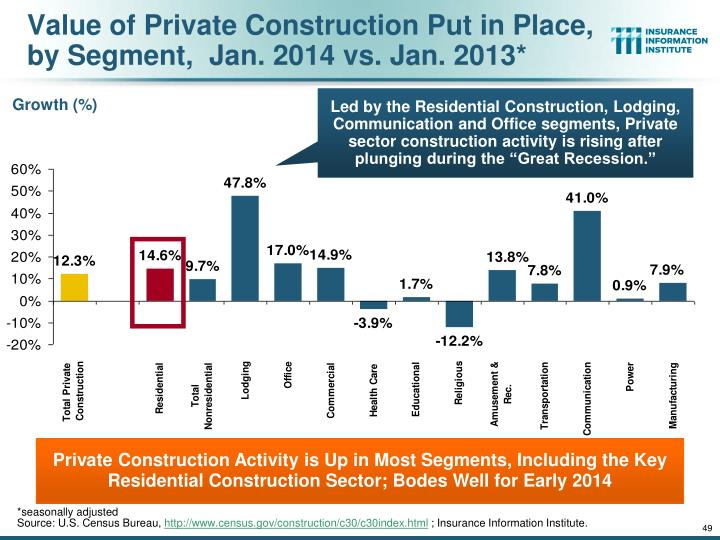 Value of Private Construction Put in Place, by Segment,  Jan. 2014 vs. Jan. 2013*