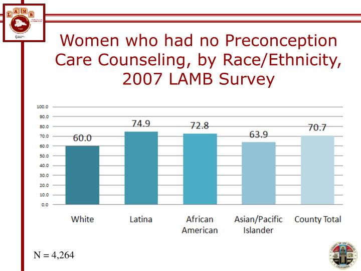 Women who had no Preconception Care Counseling, by Race/Ethnicity, 2007 LAMB Survey