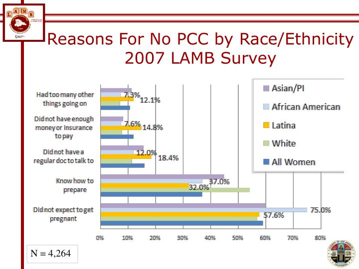 Reasons For No PCC by Race/Ethnicity