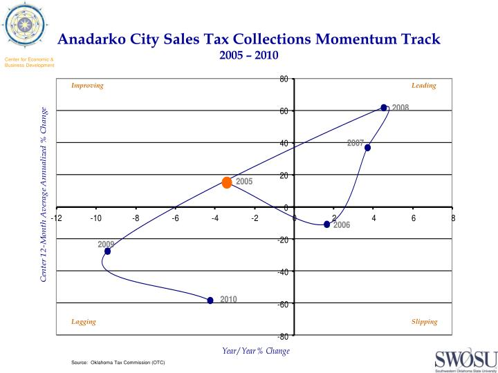 Anadarko city sales tax collections momentum track 2005 2010