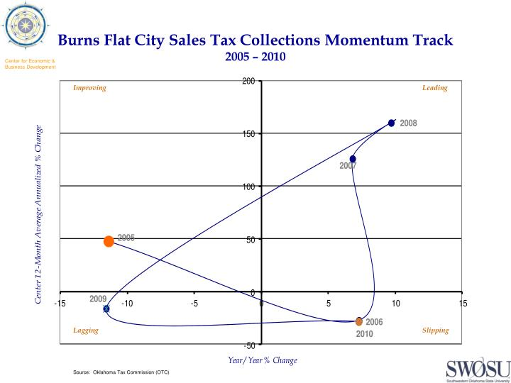 Burns flat city sales tax collections momentum track 2005 2010