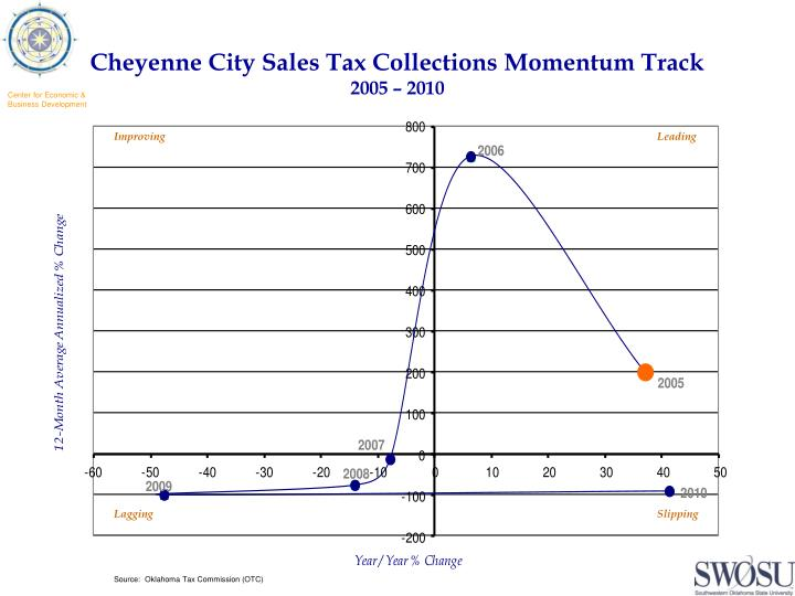 Cheyenne City Sales Tax Collections Momentum Track