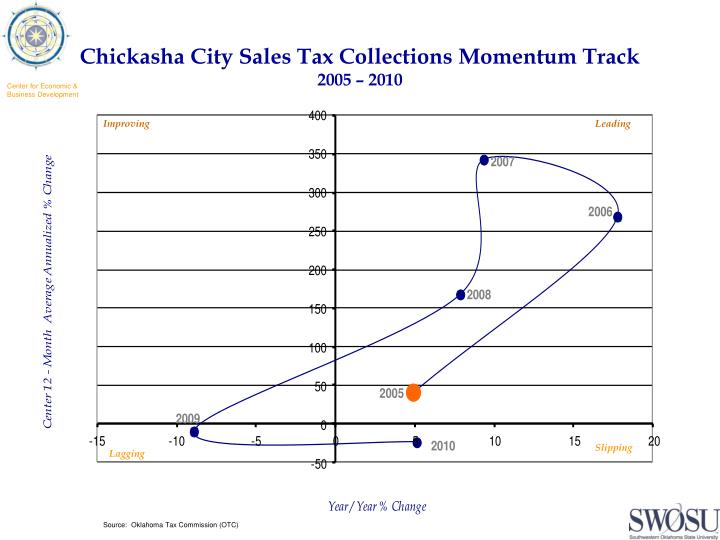 Chickasha City Sales Tax Collections Momentum Track