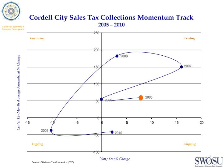 Cordell City Sales Tax Collections Momentum Track