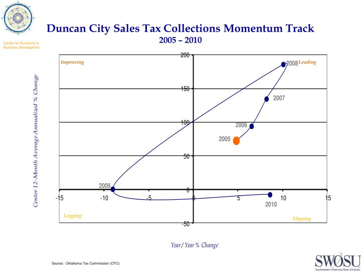 Duncan City Sales Tax Collections Momentum Track