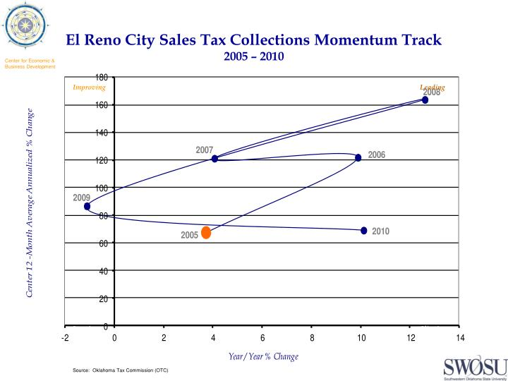 El Reno City Sales Tax Collections Momentum Track
