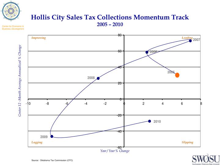 Hollis City Sales Tax Collections Momentum Track
