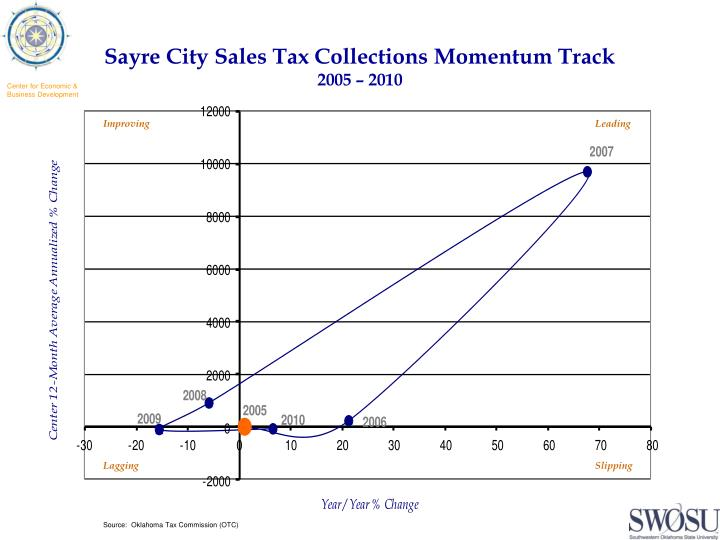Sayre City Sales Tax Collections Momentum Track