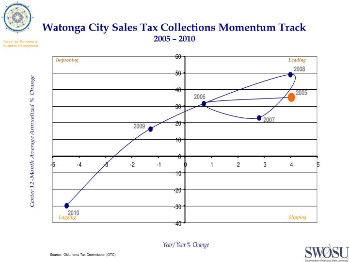 Watonga City Sales Tax Collections Momentum Track