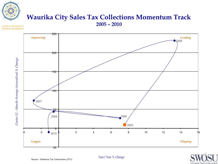 Waurika City Sales Tax Collections Momentum Track
