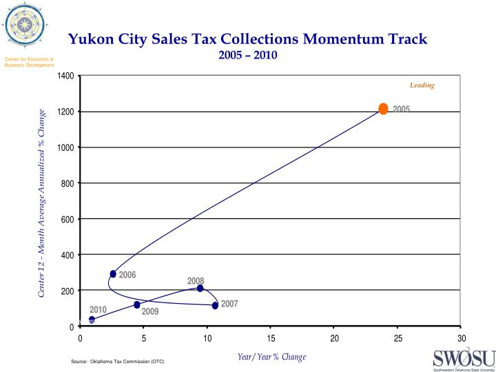 Yukon City Sales Tax Collections Momentum Track