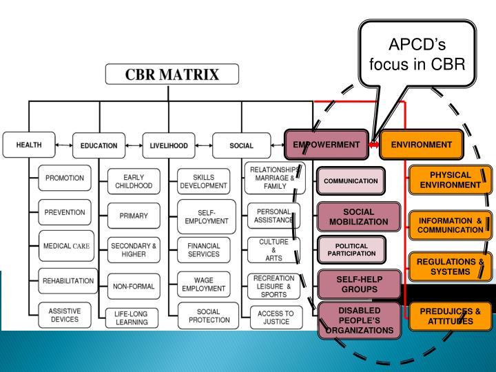 APCD's focus in CBR