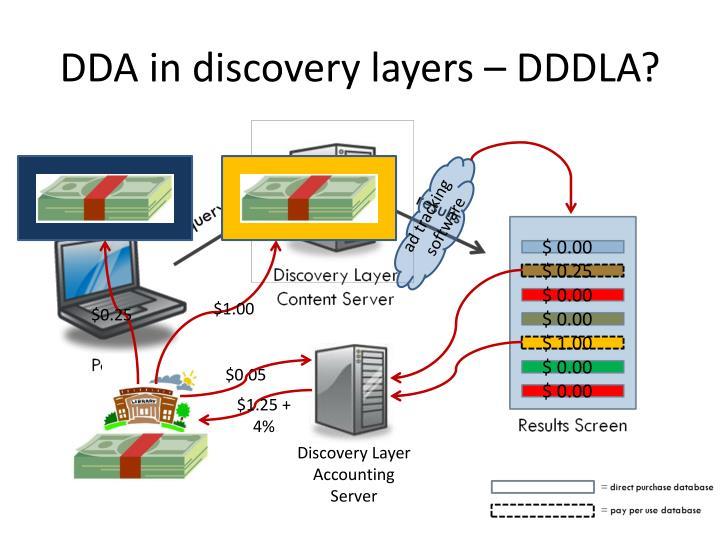 DDA in discovery layers – DDDLA?