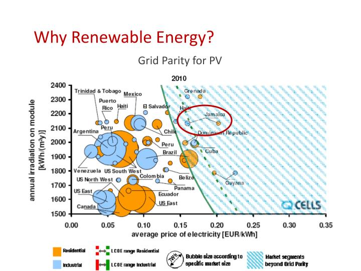 Why Renewable Energy?