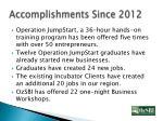 accomplishments since 2012