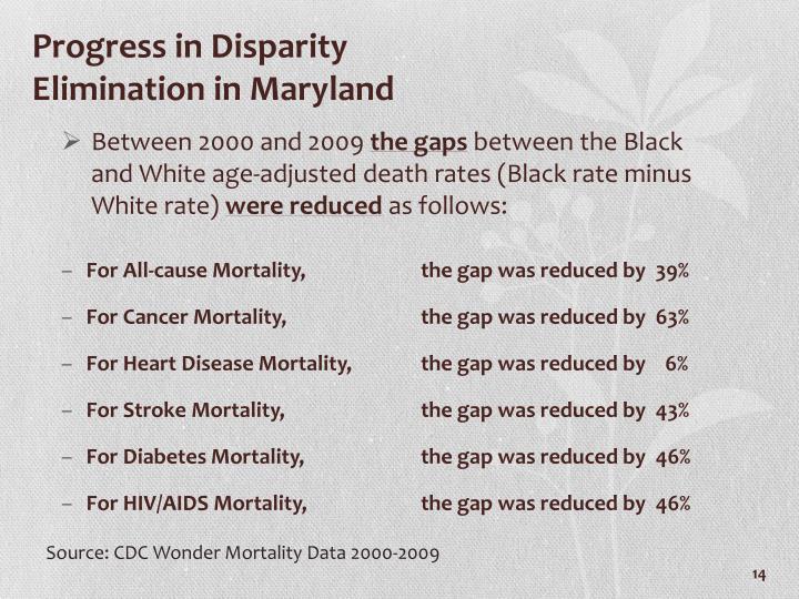 Progress in Disparity