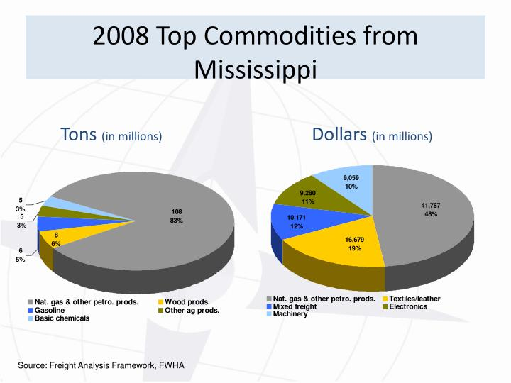 2008 Top Commodities from Mississippi