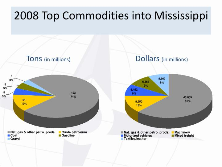 2008 Top Commodities into Mississippi