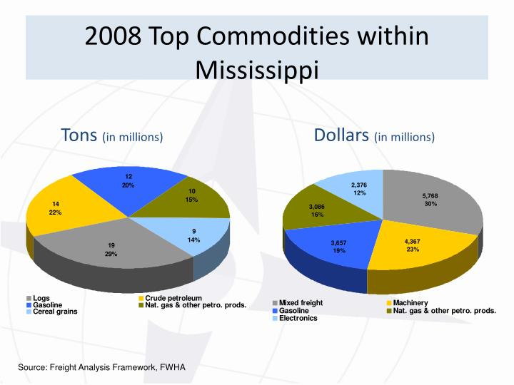 2008 Top Commodities within Mississippi