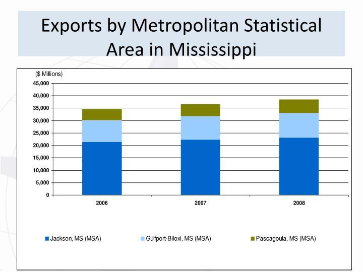 Exports by Metropolitan Statistical Area in Mississippi