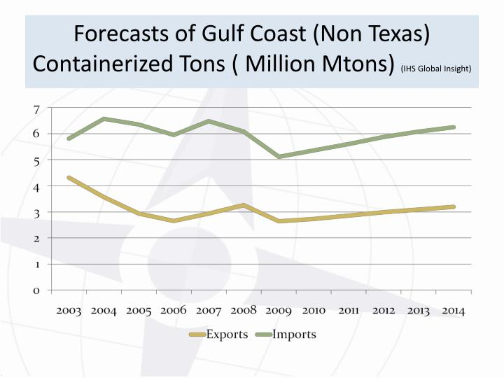 Forecasts of Gulf Coast (Non Texas) Containerized Tons ( Million Mtons)