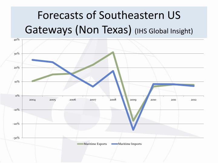 Forecasts of Southeastern US Gateways (Non Texas)