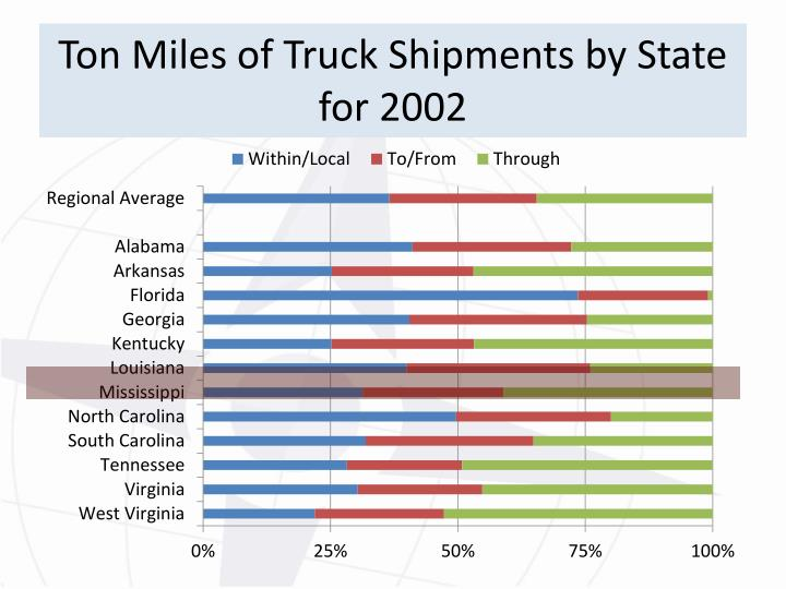 Ton Miles of Truck Shipments by State for 2002
