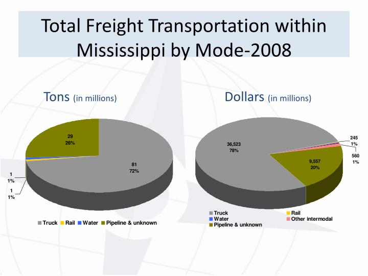 Total Freight Transportation within Mississippi by Mode-2008